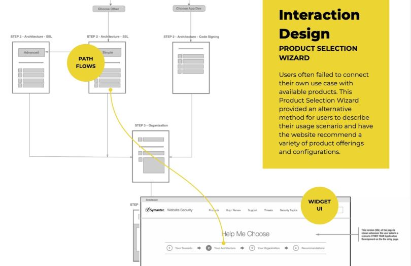 User flows can help optimize the timing of product offerings and incentives.